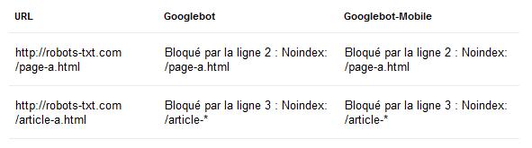 Robots.txt : directive Noindex